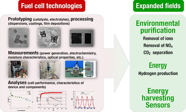 Fuel cell technologies > Expanded fields