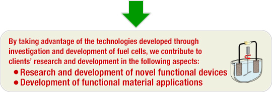 By taking advantage of the technologies developed through investigation and development of fuel cells, we contribute to clients� research and development in the following aspects: Research and development of novel functional devices | Development of functional material applications
