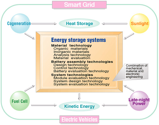 Energy Box:Energy storage systems:Electric vehicles