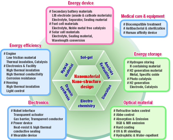 Energy device, Medical care & equipment, Energy efficiency, Electronics, Energy storage, Optical material